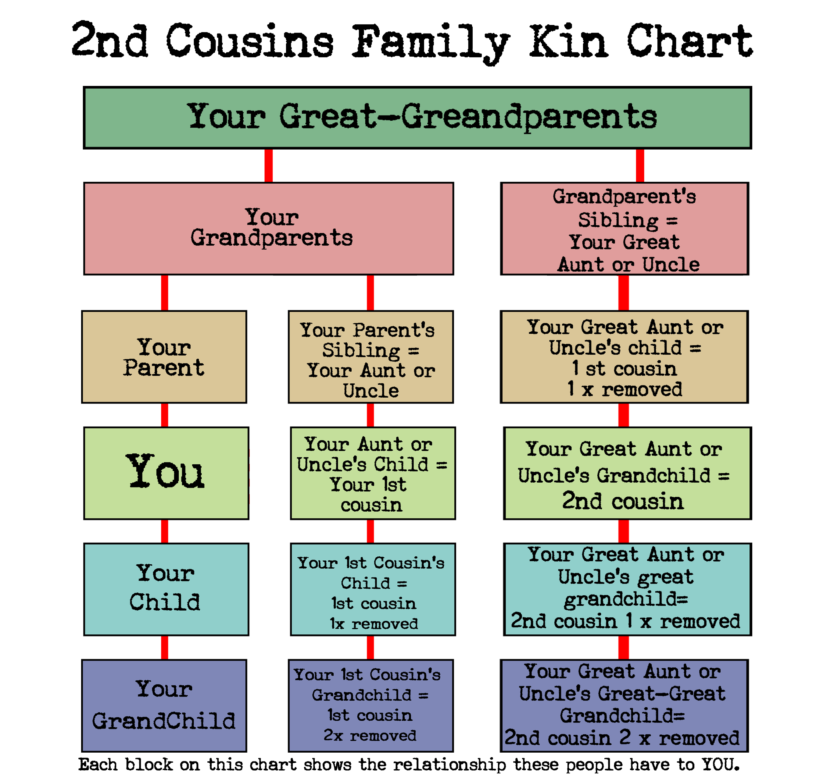 What Cousin Are They? -How To Understand Family