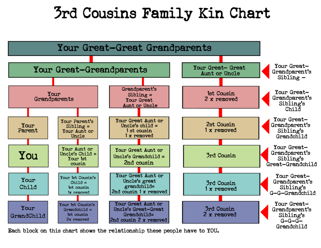 Family relationship chart -3rd  cousins