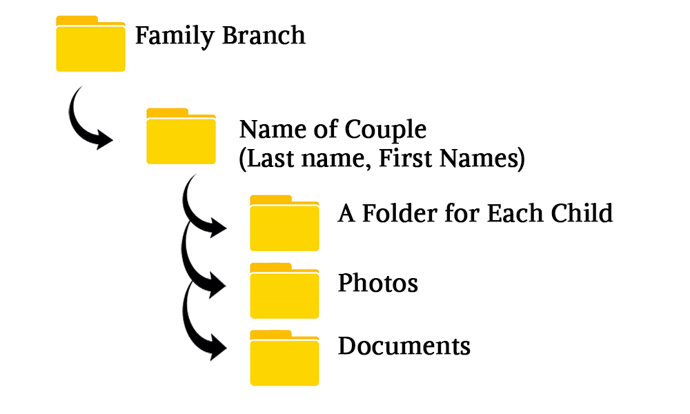 Organizing Genealogy Digital Files
