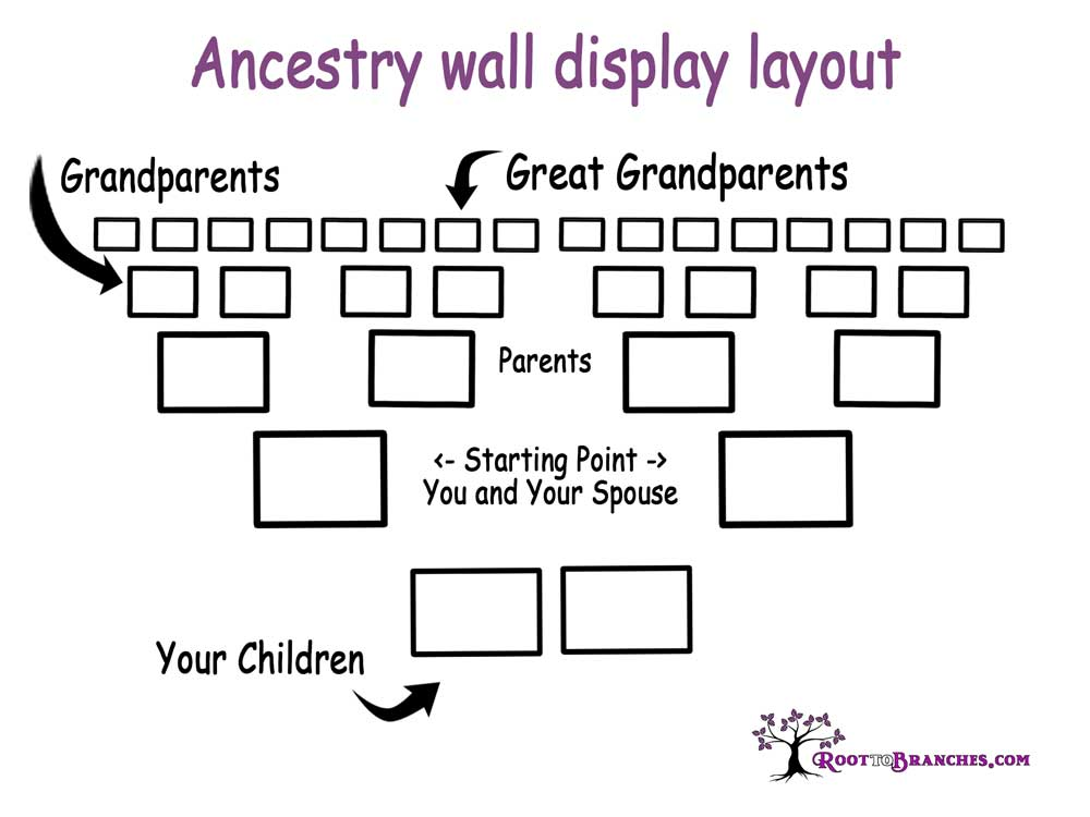 Ancestry wall display layout
